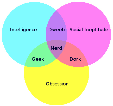Venn diagram showing three overlapping circles: Intelligence, Social Ineptitude, Obsession (I + S = dweeb; S + O = dork; O + I = geek; I + S + O = nerd)